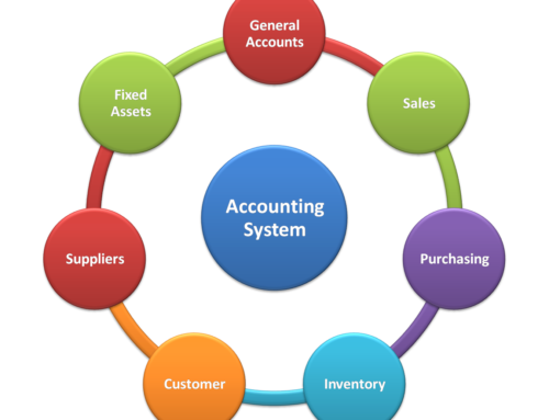 Accounting system-definition, history, features