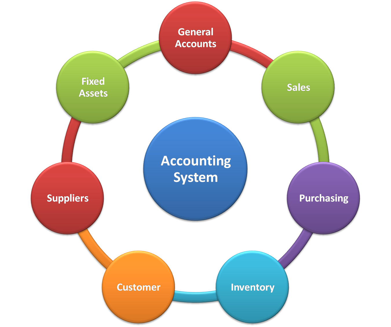 accounting records and systems Accounting systems come in different forms that are modified to fit the specific needs of an industry or company managers have to identify the distinct.